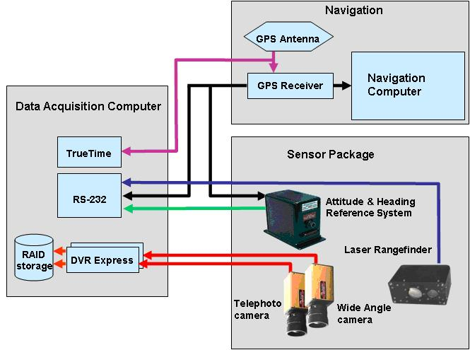 Block Diagram Data Acquisition : Block diagram data acquisition system image collections
