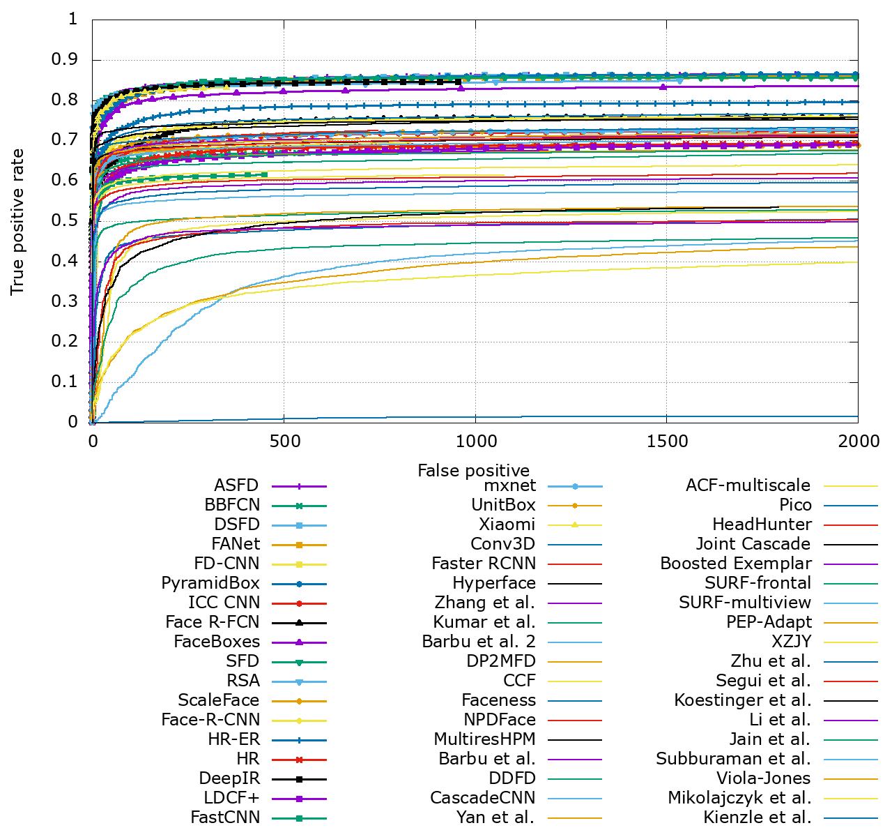 FDDB : Results