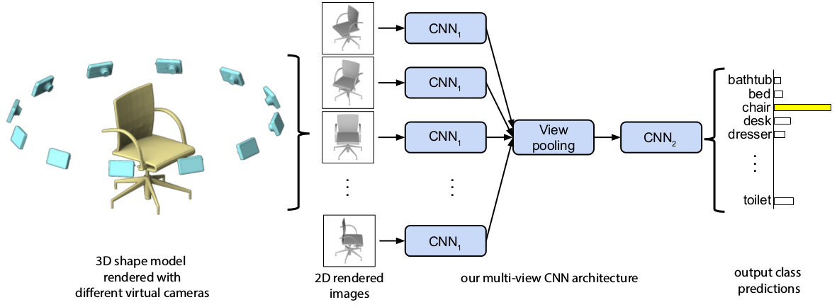 Multi-view Convolutional Neural Networks for 3D Shape